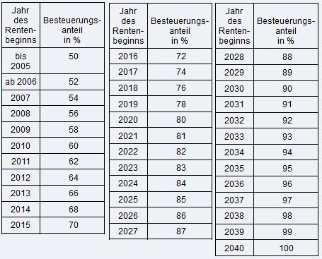 Steuertabelle-Rentner